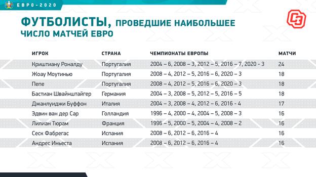 """Футболисты, проведшие наибольшее число матчей Евро. Фото """"СЭ"""""""
