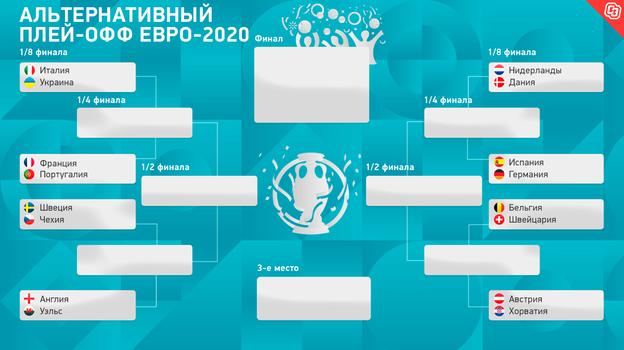 Сетка плей-офф Евро— запутанная инелогичная. Придумали альтернативный вариант— там Италия играет сУкраиной