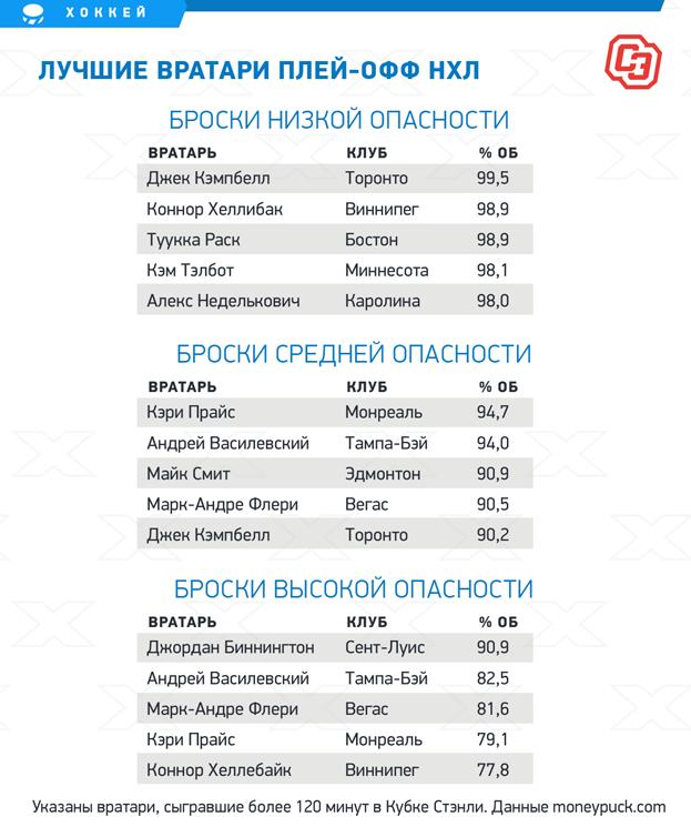 Подвиги Василевского вмощнейшей «Тампе» недооценены. Мыпокопались встатистике, иона невероятна