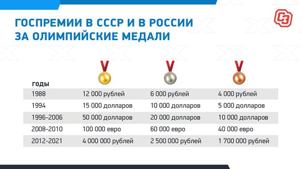 Госпремии вСССР ивРоссии заолимпийские медали.
