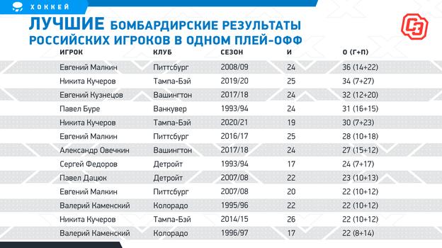Кучеров может поставить российский рекорд плей-офф. Ему осталось шесть очков доМалкина