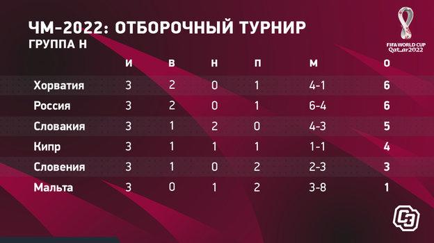 Таблица отбора России на ЧМ-2022.