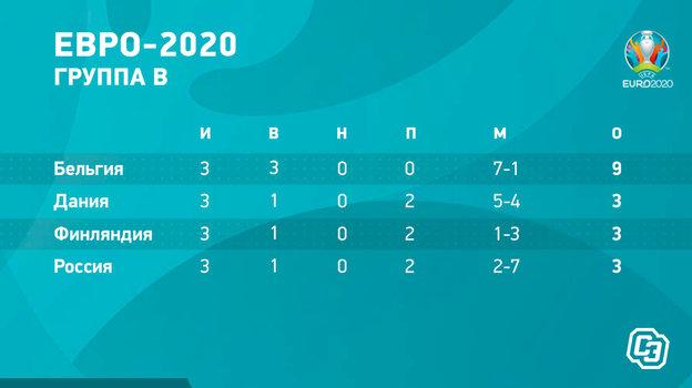 Итоговая таблица группы B на чемпионате Европы.