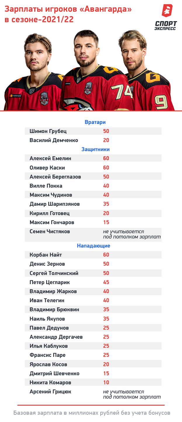 Инсайды озарплатах вКХЛ. Сколько получают игроки «Авангарда»?