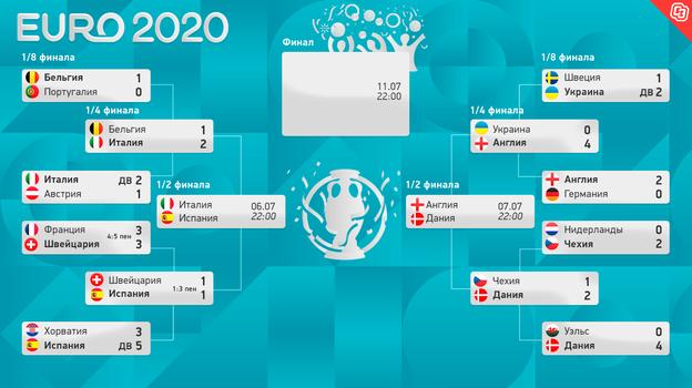 Евро-2020: сетка плей-офф. Фото -