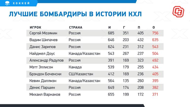 Мозякин— главный снайпер России ирекордсмен КХЛ. Его еще нескоро догонят