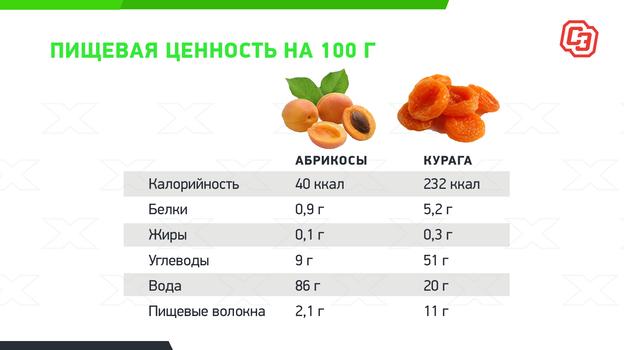 Как часто можно есть абрикосы?