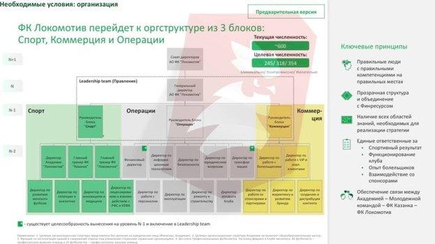Гендиректор «Локомотива» написал стратегию развития. Цель— победа вЛиге чемпионов