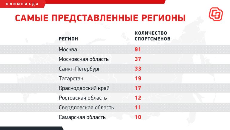 Женщин больше, чем мужчин, аМосква— треть команды. Кто поедет вТокио представлять Россию