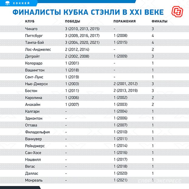 Финалисты Кубка Стэнли вXXI веке. Фото «СЭ»