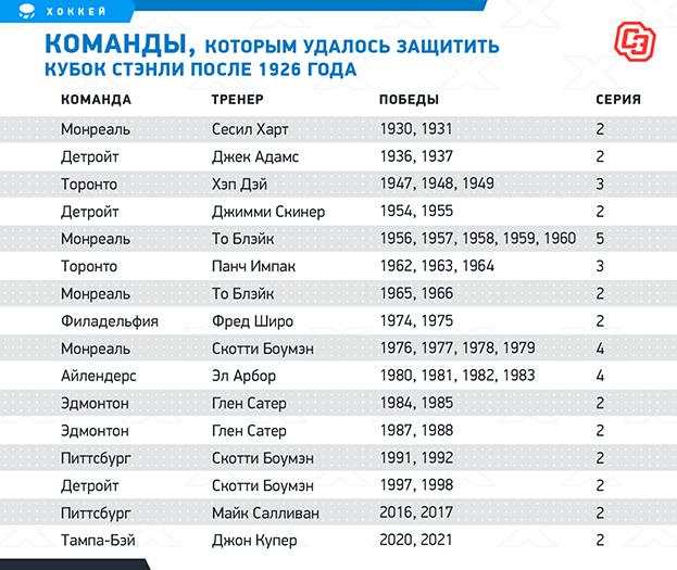 """Команды, которым удалось защитить Кубок Стэнли после 1926 года. Фото """"СЭ"""""""