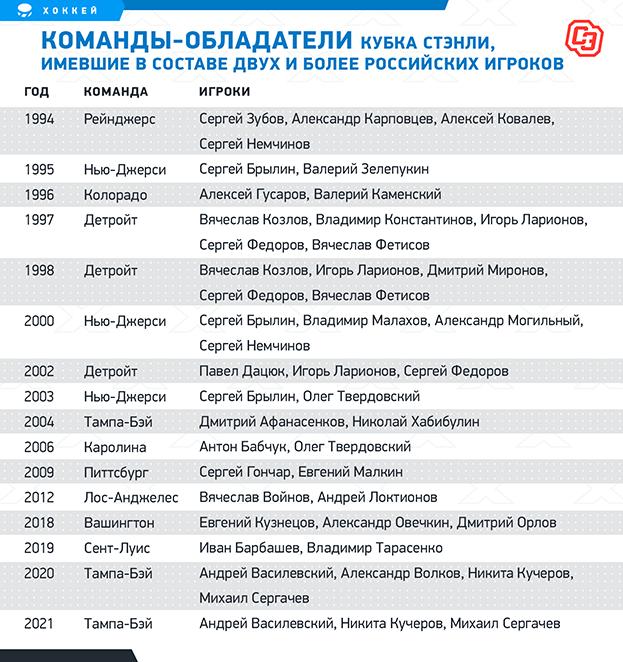 Команды— обладатели Кубка Стэнли, имевшие всоставе двух иболее российских игроков. Фото «СЭ»