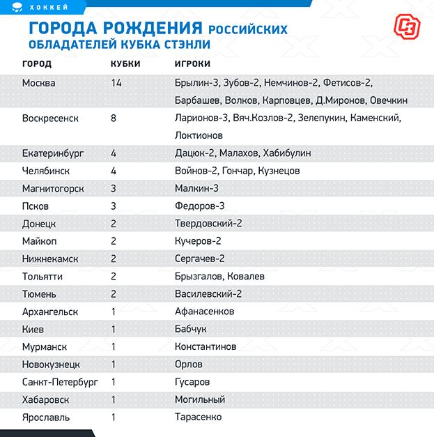 Города рождения российских обладателей Кубка Стэнли. Фото «СЭ»