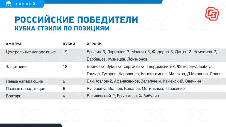 Российские победители Кубка Стэнли попозициям. Фото «СЭ»