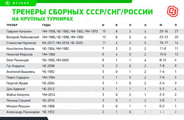 Черчесов всборной России: лидер попоражениям, разгромам ипропущенным голам