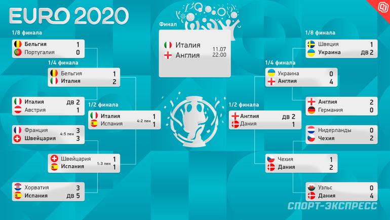 Евро-2020: плей-офф. Фото -