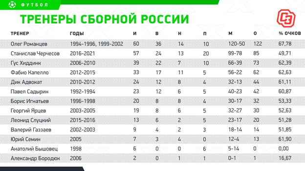 Тренеры сборной России. Фото «СЭ»