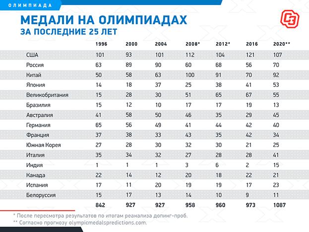Две трети медалей Токио-2020 недоступны России. 785 наград разыграют без нас