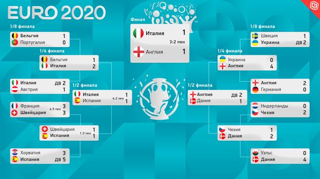 Евро 2020: сетка плей-офф. Фото -