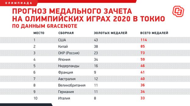 Кто победит наОлимпийских играх-2020: прогноз медального зачета ишансы России
