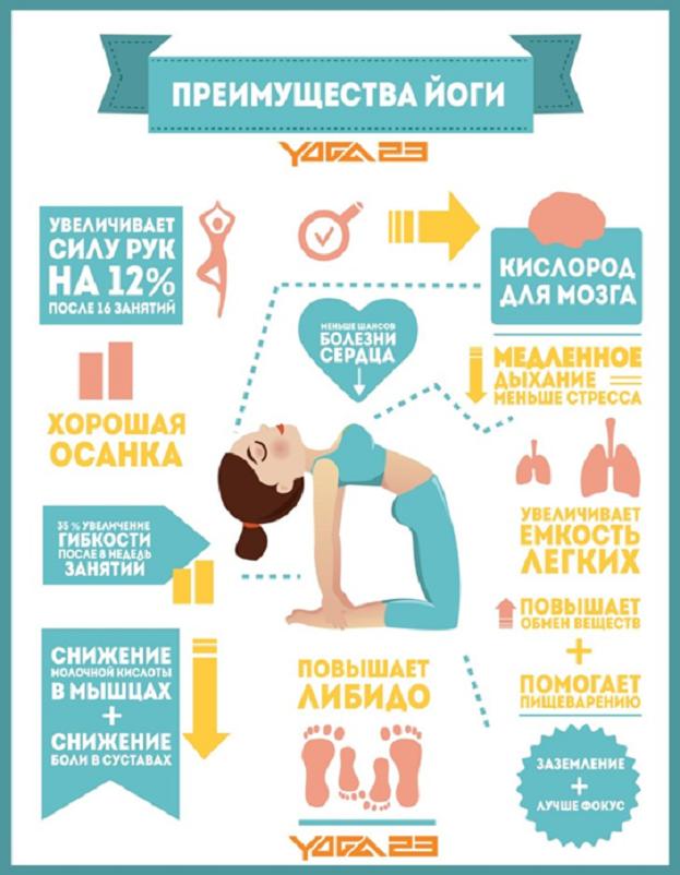 Преимущества йоги. Фото aforismo.ru
