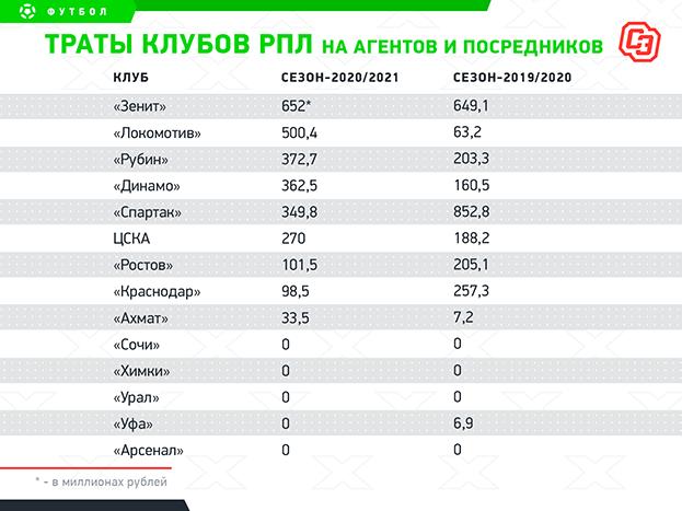 РФС раскрыл расходы клубов РПЛ: «Зенит» тратит наагентов вдва раза больше «Спартака»