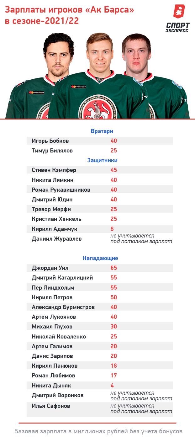 Зарплаты игроков «АкБарса» всезоне-2021/22. Фото «СЭ»