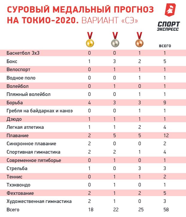 Что ждет наших олимпийцев вТокио? Подвиг или провал?