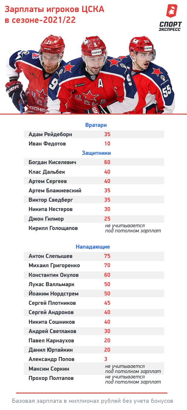 """Зарплаты хоккеистов ЦСКА. Фото """"СЭ"""""""