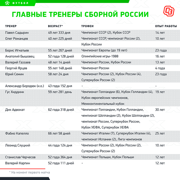 Главные тренеры сборной России. Фото «СЭ»