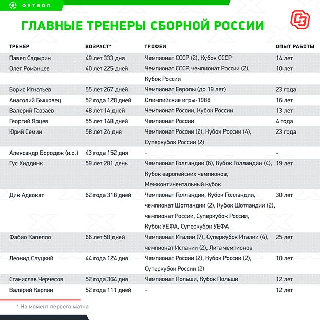 """Главные тренеры сборной России. Фото """"СЭ"""""""
