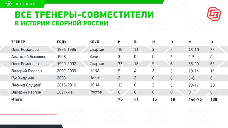 Все тренеры-совместители вистории сборной России. Фото «СЭ»