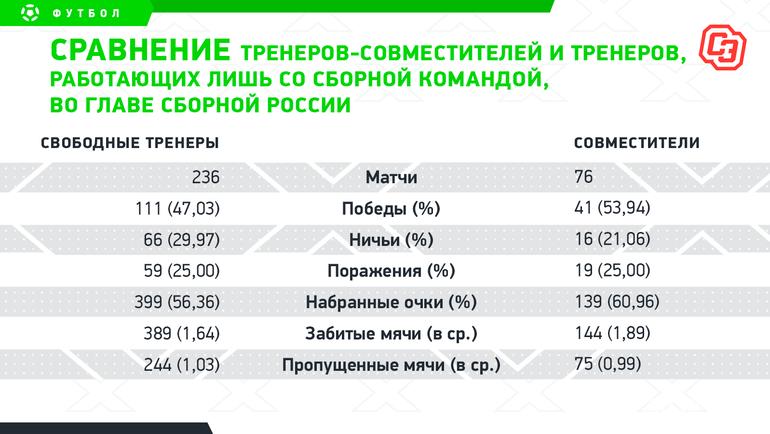 Сравнение тренеров-совместителей итренеров, работающих лишь сосборной командой, воглаве сборной России. Фото «СЭ»