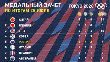 Олимпиада-2020: медальный зачет 25 июля. Фото «СЭ»