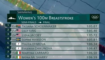 Ефимова иЧикунова вышли вфинал Олимпиады вплавании на100м брассом