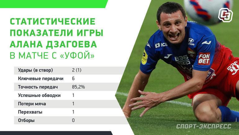 Статистика Дзагоева вматче с «Уфой». Фото «СЭ»
