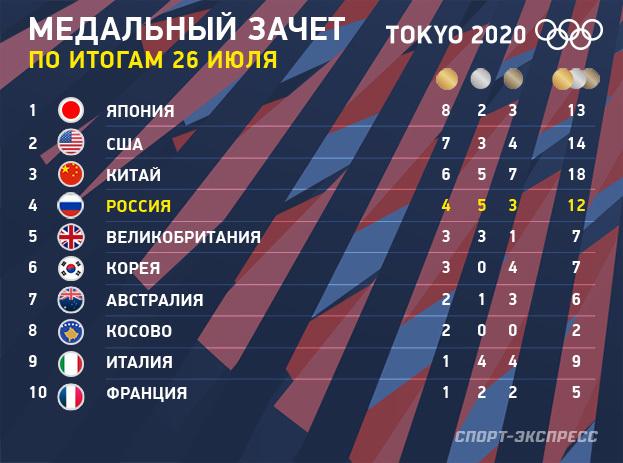 Олимпиада-2020: медальный зачет на26июля. Фото «СЭ»