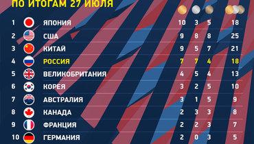 Олимпиада-2020: медальный зачет на27июля. Фото «СЭ»
