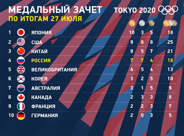 """Олимпиада-2020: медальный зачет на27июля. Фото """"СЭ"""""""