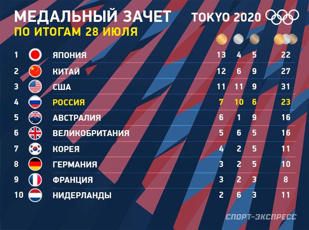 Олимпиада-2020: медальный зачет на28июля. Фото «СЭ»