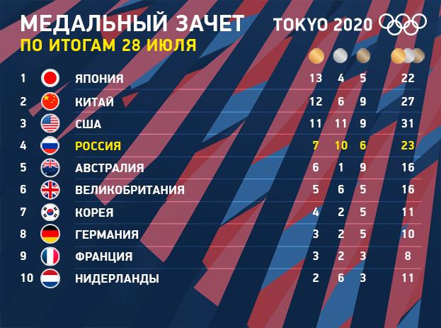 """Олимпиада-2020: медальный зачет на28июля. Фото """"СЭ"""""""