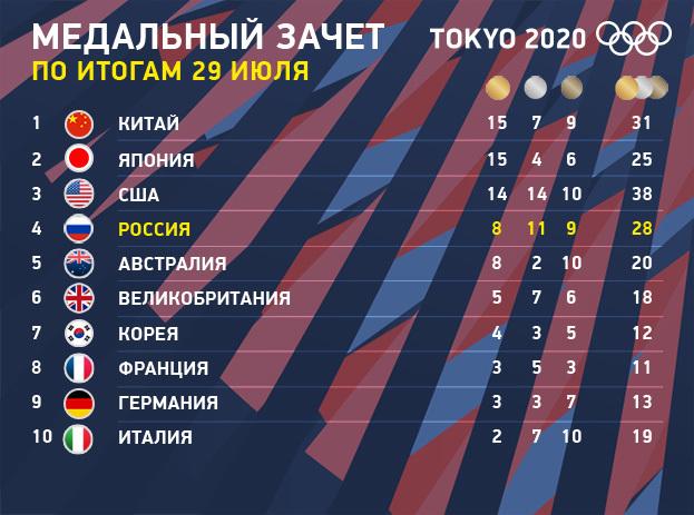 Олимпиада 2021: медальный зачет Токио-2020 по итогам 29 июля.