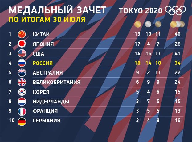 Олимпиада-2020: медальный зачет на30июля. Фото «СЭ»