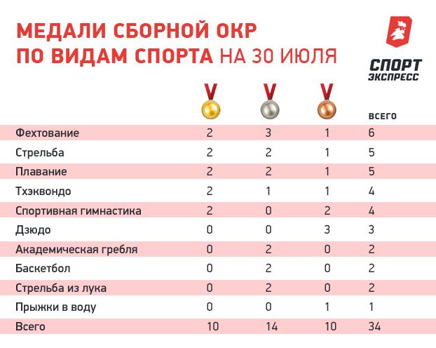 Медали сборной ОКР по видам спорта на 30 июля.
