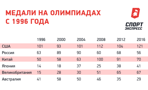 Медали налетних Олимпиадах с1996 года.