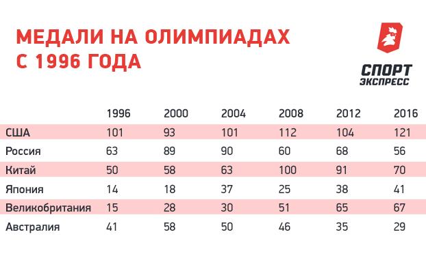 Медали на олимпиадах с 1996 года.