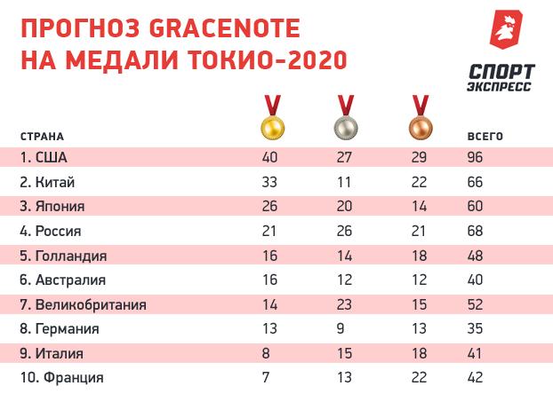 Прогноз Gracenote намедали Токио-2020.