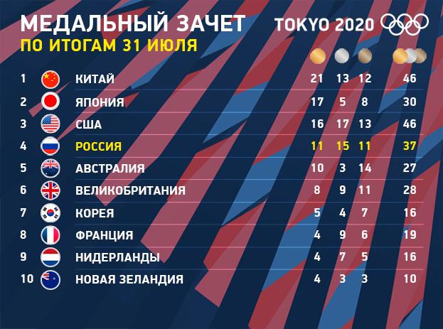 Олимпиада 2020 вТокио: медальный зачет на31июля. Фото «СЭ»