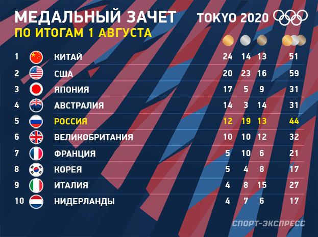 Медальный зачет Олимпиады вТокио. Фото «СЭ»