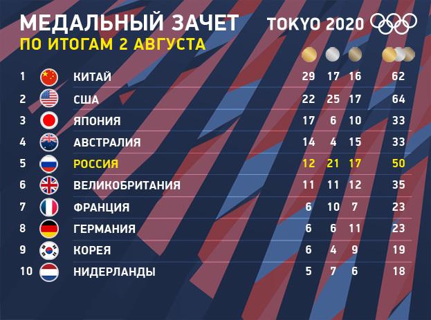 Олимпиада-2020: медальный зачет Токио поитогам 2августа.